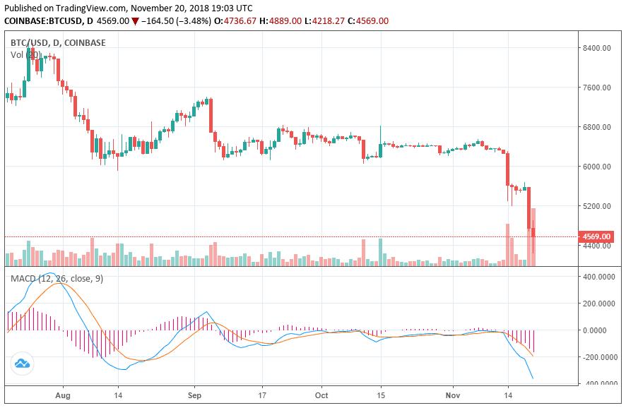 bitcoin price crypto crash