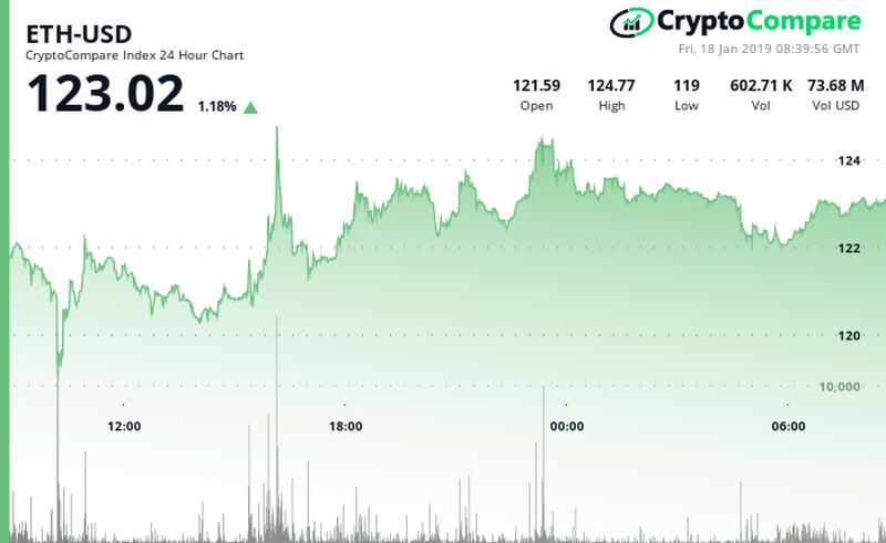 Ethereum ETH/USD CryptoCompare Chart