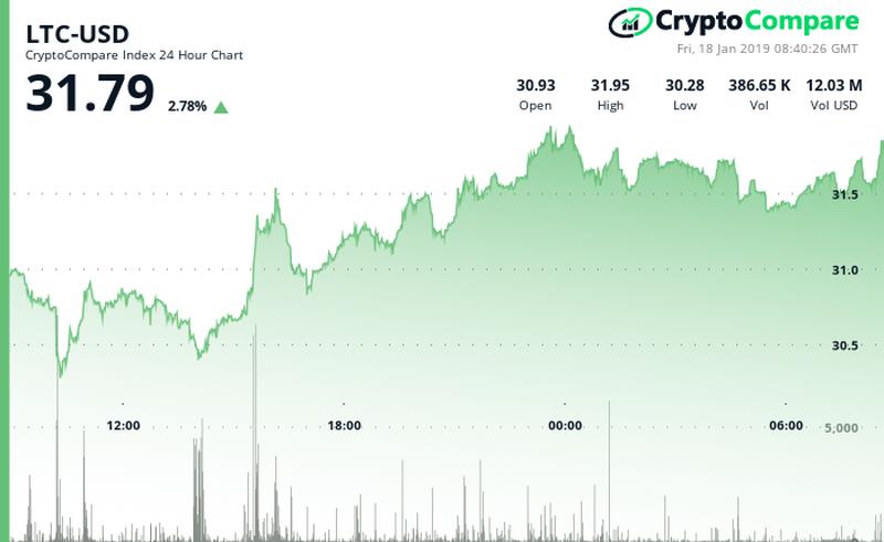 Litecoin LTC/USD CryptoCompare Chart